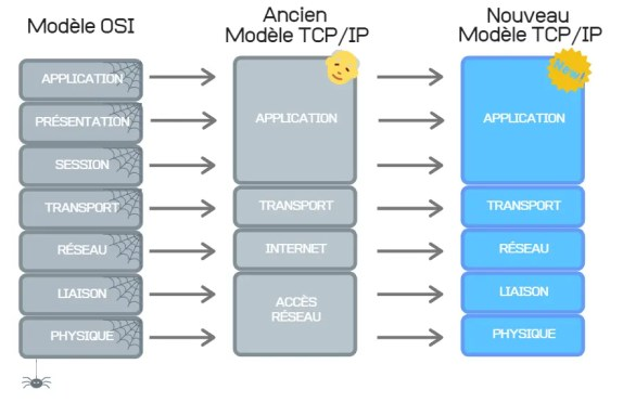 Le modèle OSI 2