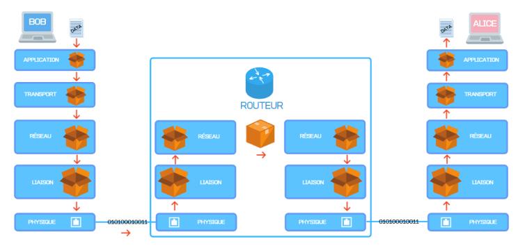 Routeur et TCP/IP