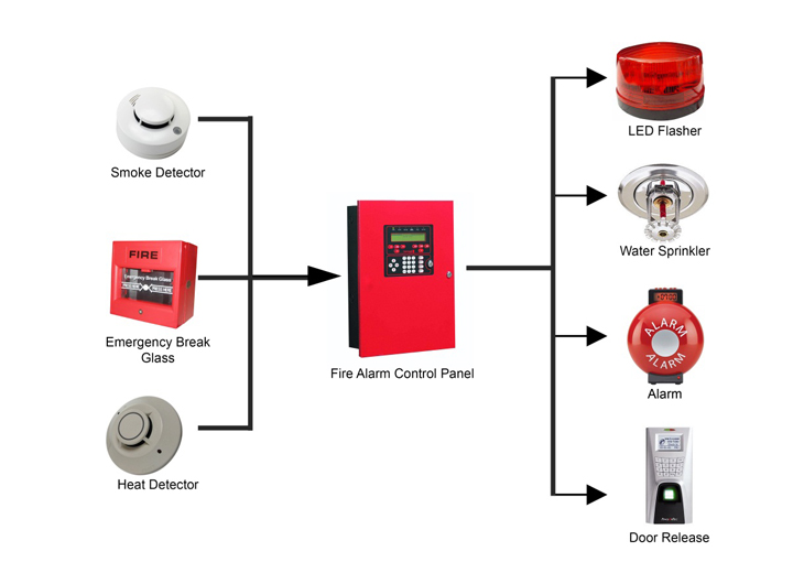 Ansul Wiring Diagrams Fingertec Newsletter Vol 12 Year 2012 Fire Alarm System