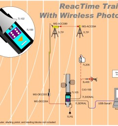 rt tawp rt tap reactime advanced training with wireless photo eye diagram [ 1065 x 823 Pixel ]
