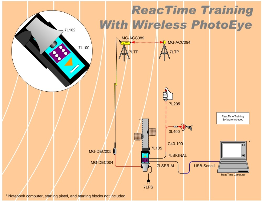 medium resolution of rt tawp rt tap reactime advanced training with wireless photo eye diagram