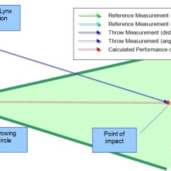 Track And Field Diagram Dodge Ram Truck Trailer Wiring Laserlynx Pro Distance Measurement Products Finishlynx Chart