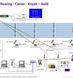 finishlynx gold rowing timing package [ 1057 x 816 Pixel ]