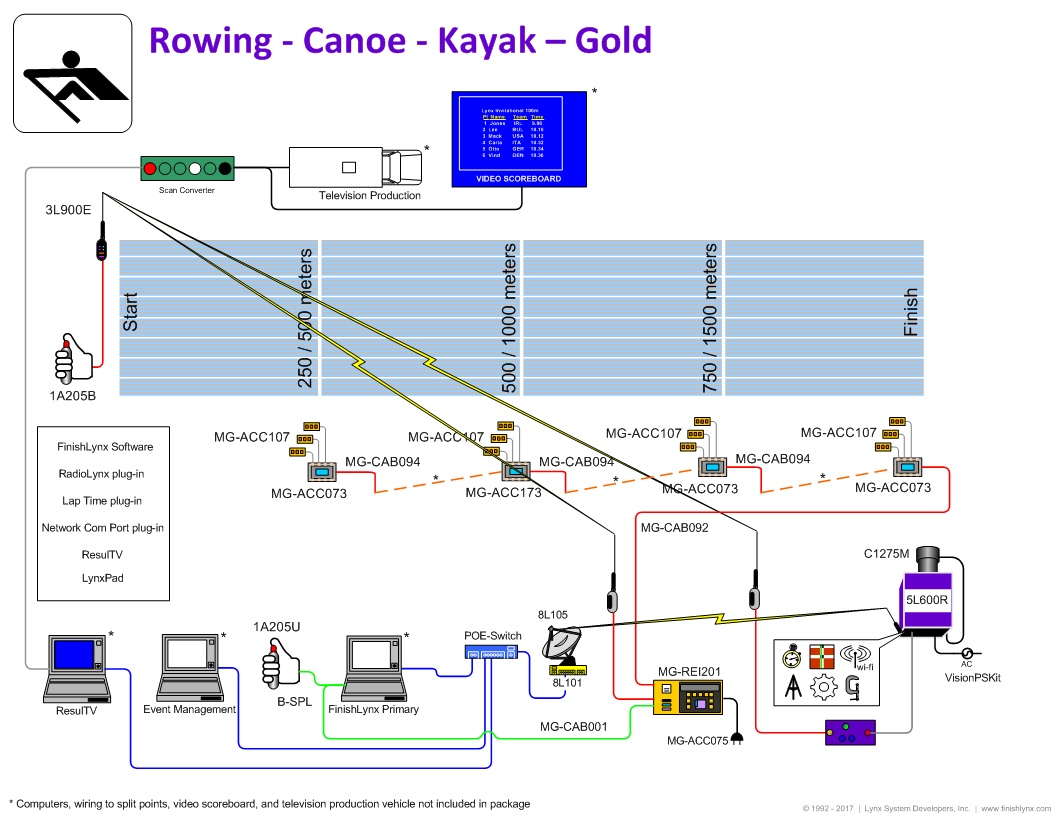 hight resolution of finishlynx gold rowing timing package