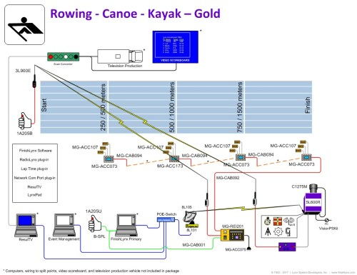 small resolution of finishlynx gold rowing timing package