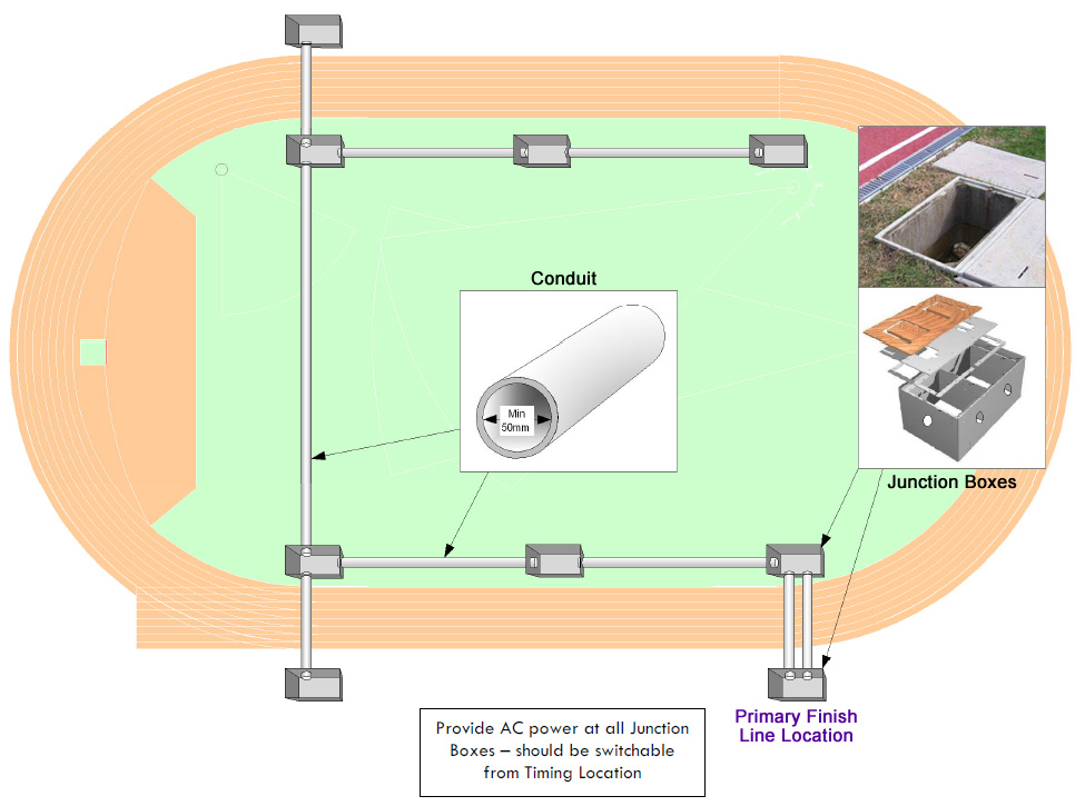 track and field diagram 1999 kenworth w900 wiring installation resources for architects contractors finishlynx advanced infrastructure