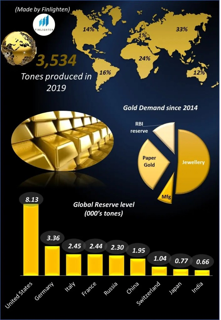 Global data on gold production, gold demand, gold reserve levels