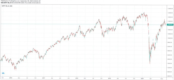 Legacy data on the NSE Nifty