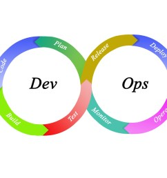 7 devops tools needed for hyper growth [ 2000 x 1340 Pixel ]