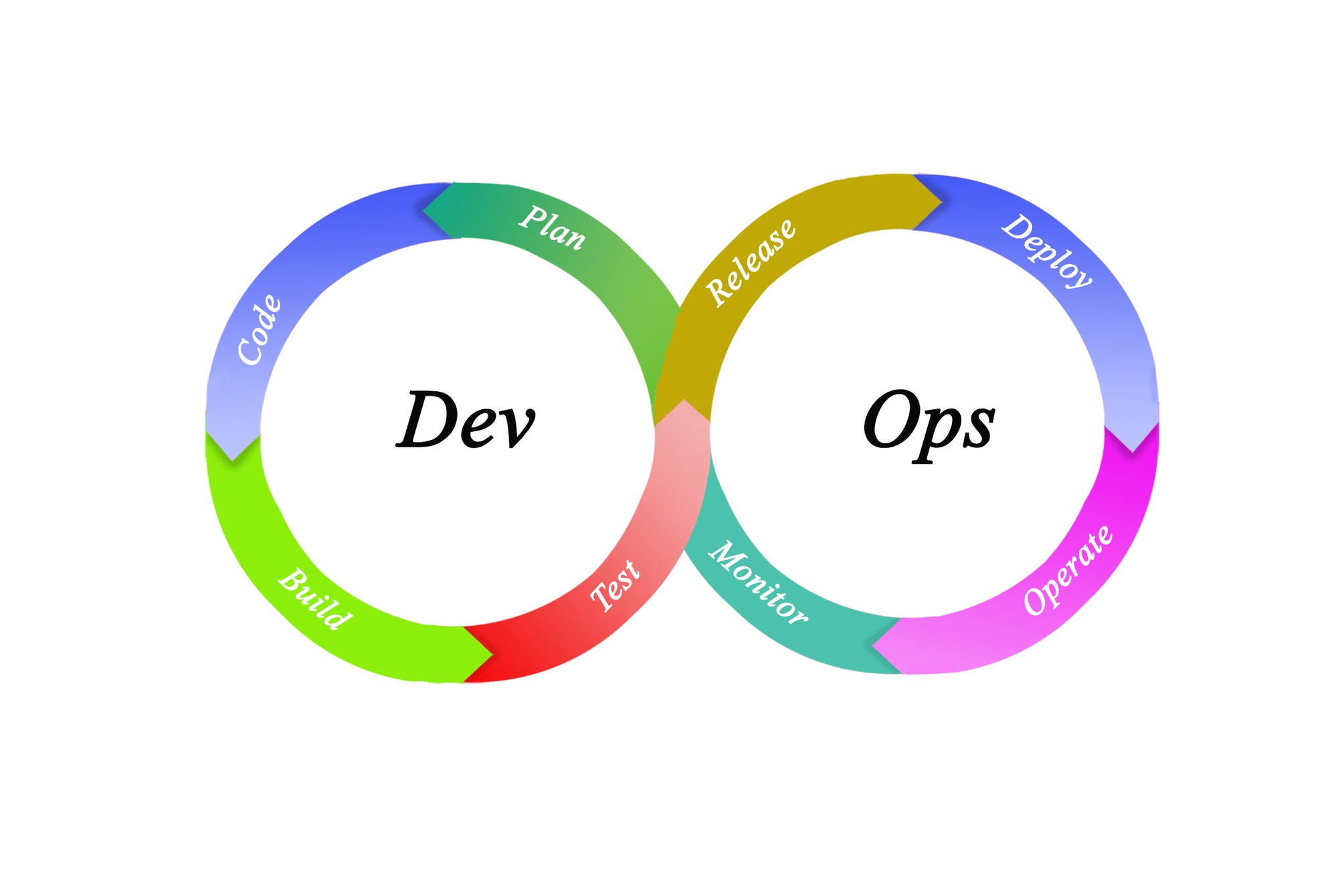 hight resolution of 7 devops tools needed for hyper growth