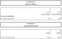 Accounts Payable Turnover (Times)