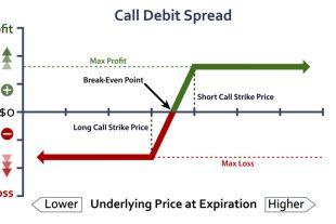 Bull Spread 多頭價差 – 選擇權策略