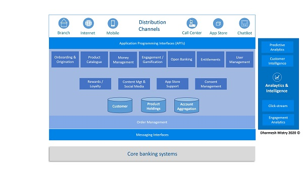 Digital banking platforms – the new core