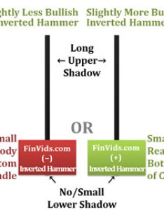 Inverted hammer candlestick advertisement small real body at bottom of with large upper shadow and no lower also video candle pattern rh finvids