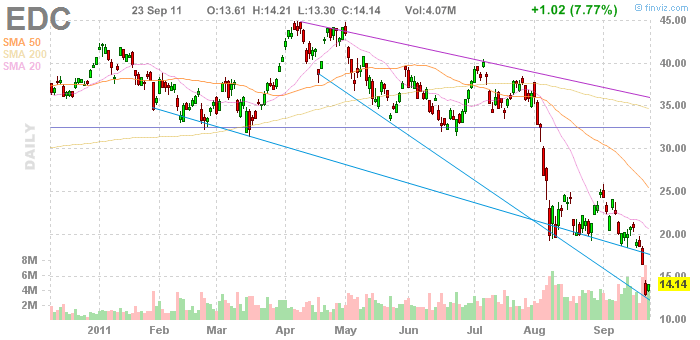 EDC price action indicates near term, mid-term, and long term weakness