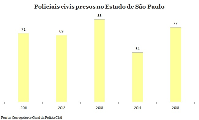 Em um ano, prisões de policiais civis crescem 51% em São Paulo