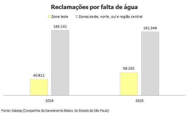 Falta de água cresce 43% na zona leste e cai no restante de São Paulo