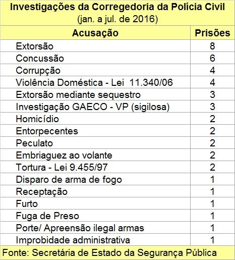 17 crimes que levaram à prisão 44 policiais civis paulistas em 2016