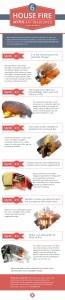 6 House Fire Myths Extinguished