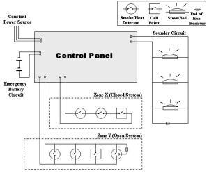 Fire Alarm Systems Basics | Fire Alarms Boston