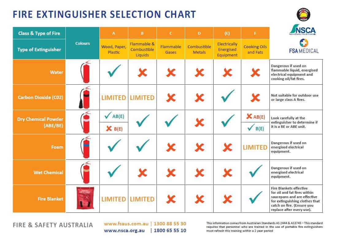 hight resolution of why should you request a fire extinguisher chart
