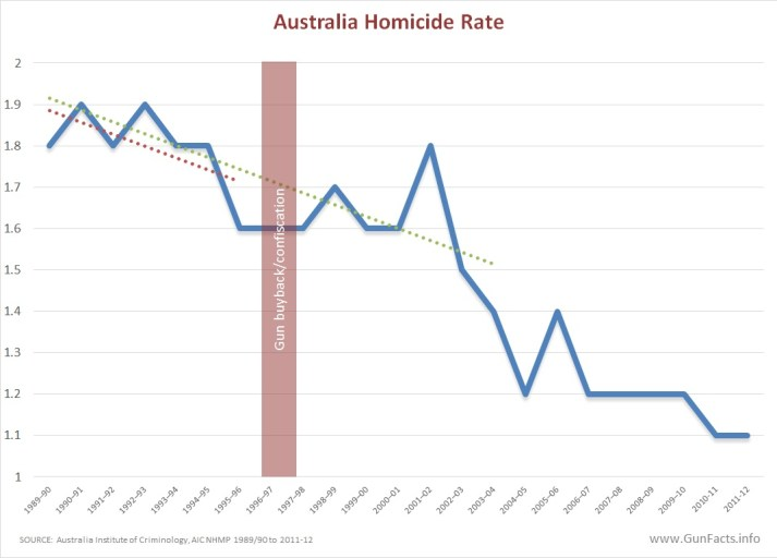 Australian homicide rate before and after 1996-7 NFA
