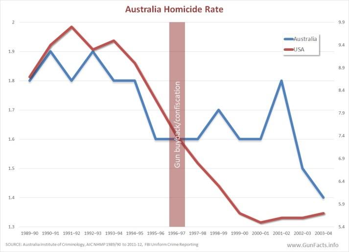 """U.S style gun laws are bad"""