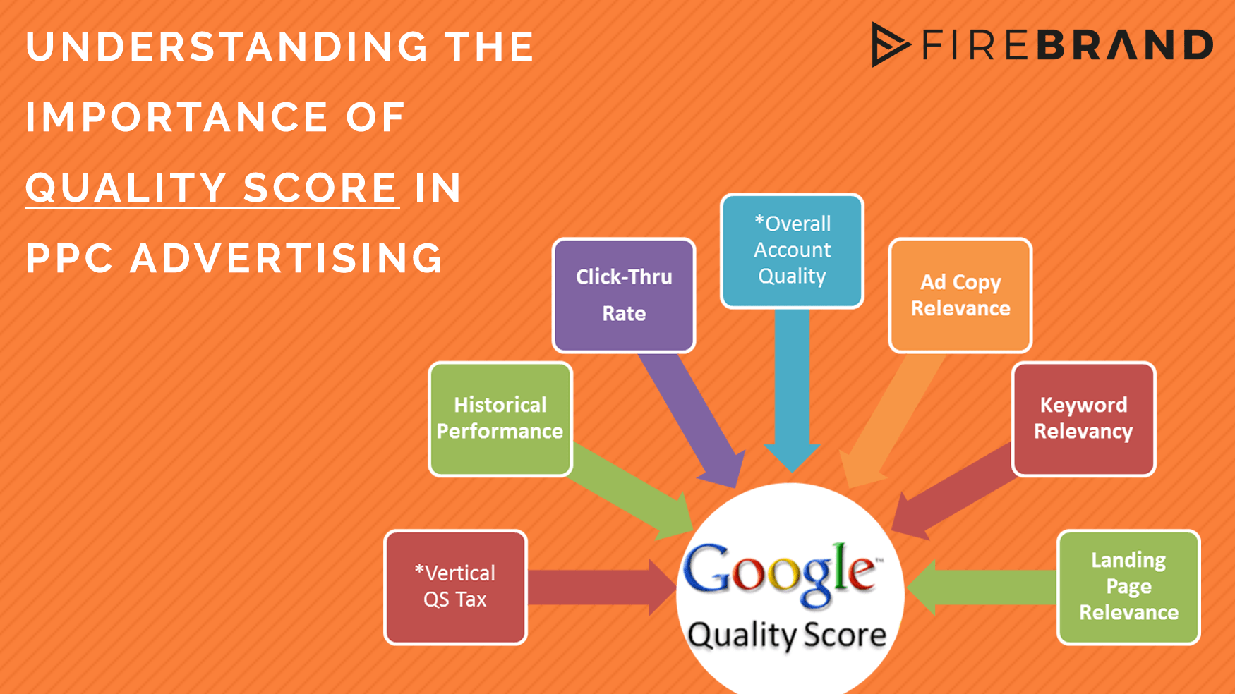 Tips on improving Quality Score in Adwords - Digital Marketing Agency San Francisco