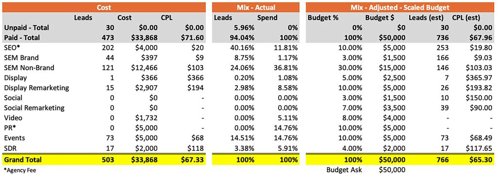 Marketing attribution budget proposal example two - scaled budget