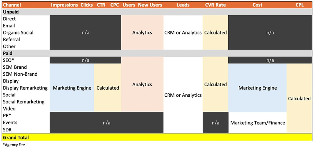 Marketing attribution example dashboard of data sources