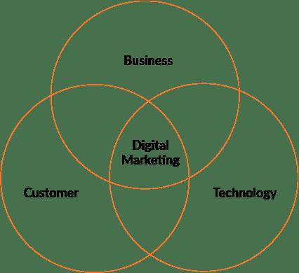 Venn diagram describing digital marketing - the intersection of business, customer and technology.