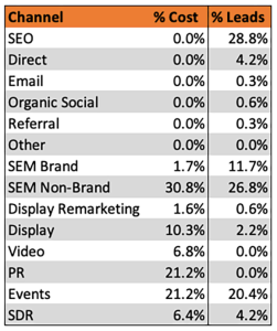 Example media mix and marketing mix table with ratios between marketing channel, budget and results.