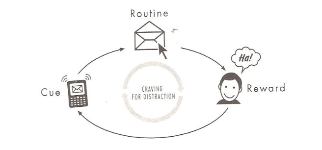 habit loop email Secrets to Making Marketing a Habit