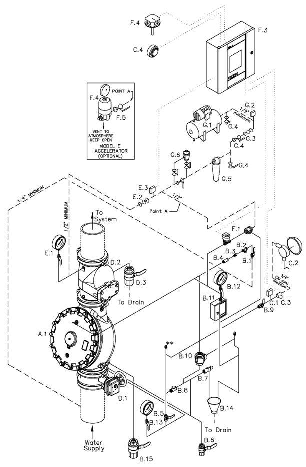 LPCB Type 1 Single Interlock Surefire Preaction System