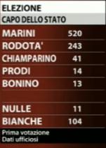 I voti del primo scrutinio (Fonte: SkyTg24)