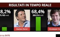 Primarie Pd: Renzi avanti con il 70%