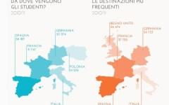 Strage di Tarragona: stop ai viaggi Erasmus senza sicurezza. La protesta del Codacons