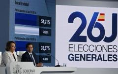 Madrid, elezioni spagnole: tiene il Pp di Rajoy, calano i socialisti e Podemos, difficile formare un governo