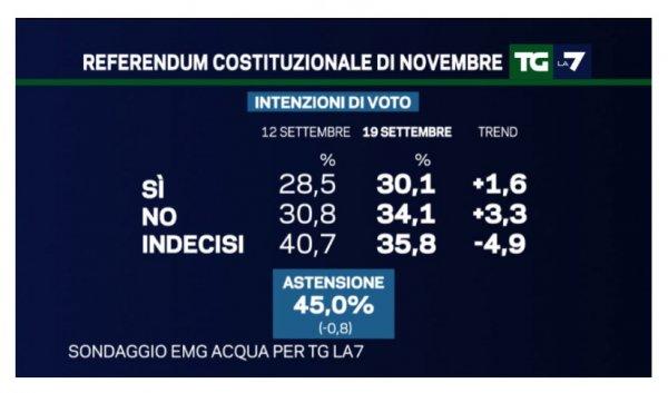 sondaggi_politici