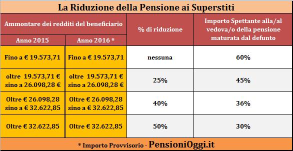 riduzione-pensione-superstiti
