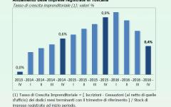 Economia: rallenta nel 2016 la crescita del sistema imprenditoriale toscano