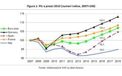 Economia: Italia, Pil inferiore del 7% rispetto al 2007, peggio degli altri paesi europei