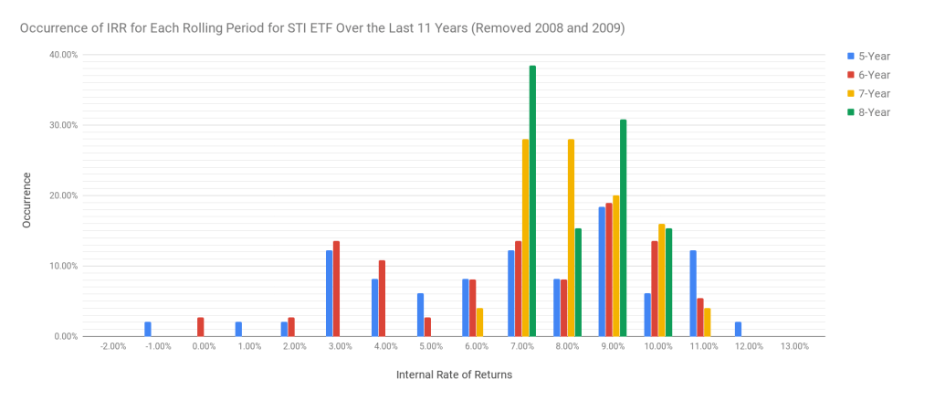 Occurrence of IRR for each rolling investment window with start dates in 2008 and 2009 removed.