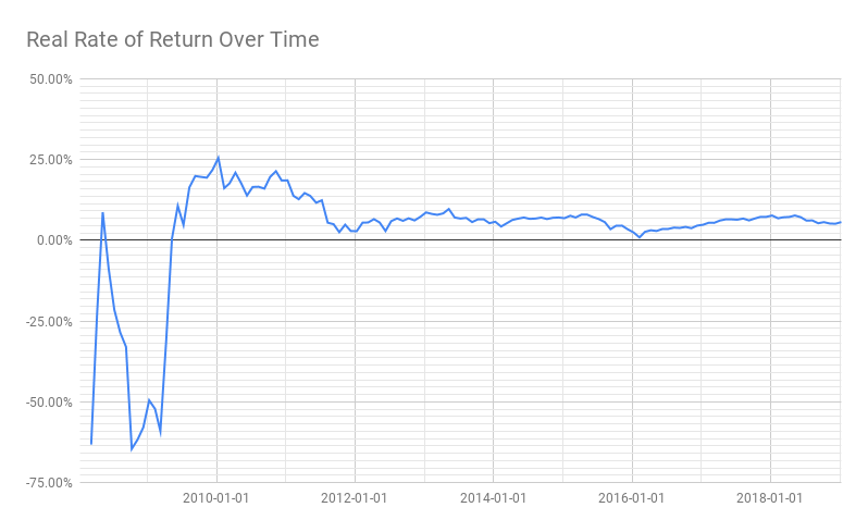 Chart of the real rate of return over time