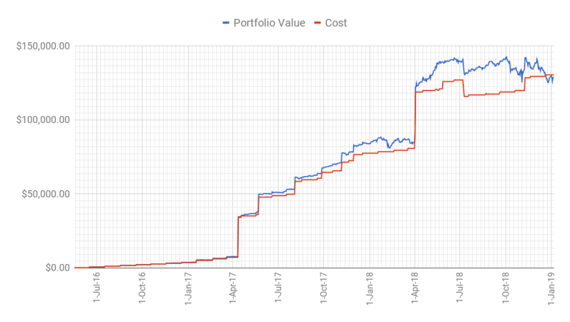 A chart of the wild ride that is my portfolio from when I started in 2016 till today.