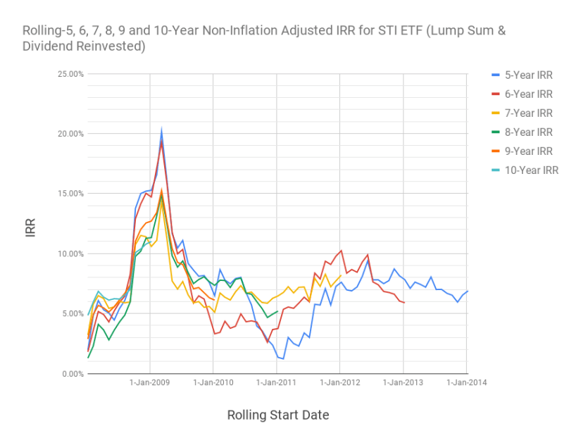 Chart of the 5, 6, 7, 8, 9 and 10-year rolling returns for the SPDR Straits Times Index ETF