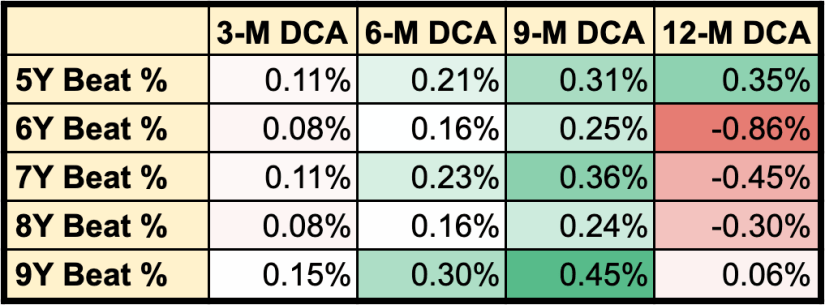 Table of the average difference in returns between DCA strategy and Lump Sum investing.