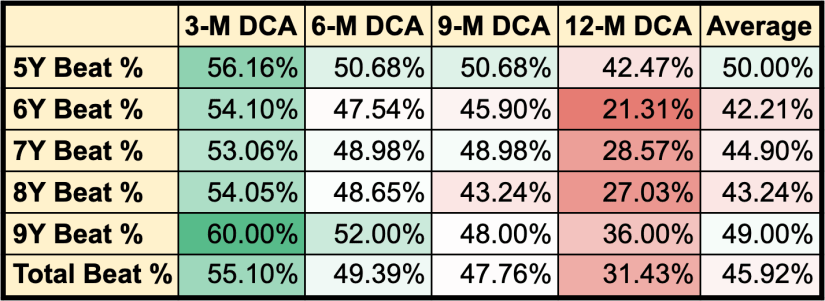 Table of percentage of investing periods per DCA strategy and length of investment period that beats Lump Sum investing. Without the 10-Year investment window.
