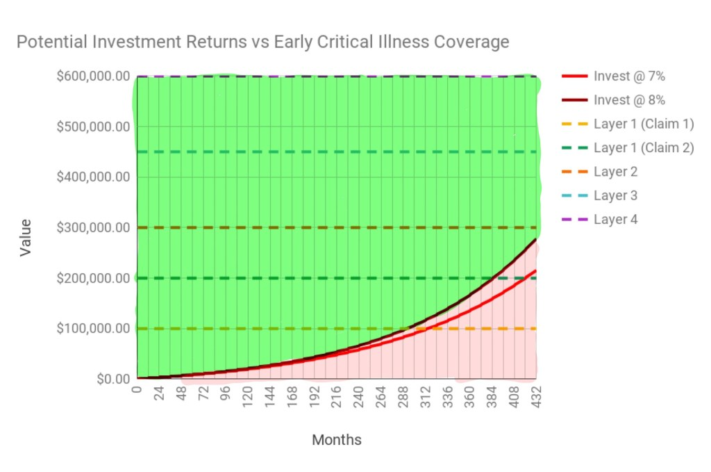 Chart of potential investment returns of investing the premium vs the payout benefits, highlighted the areas for clarity.