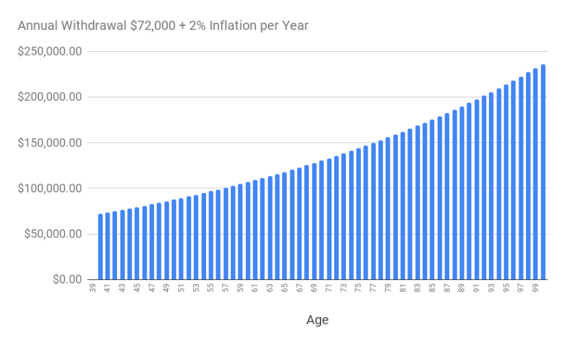 A chart of the annual withdrawal of S$72,000 adjusted for 2% inflation over time.